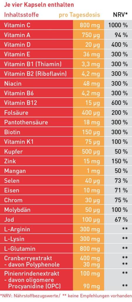 Inhaltstoffe amitamin immun360 Cranberry