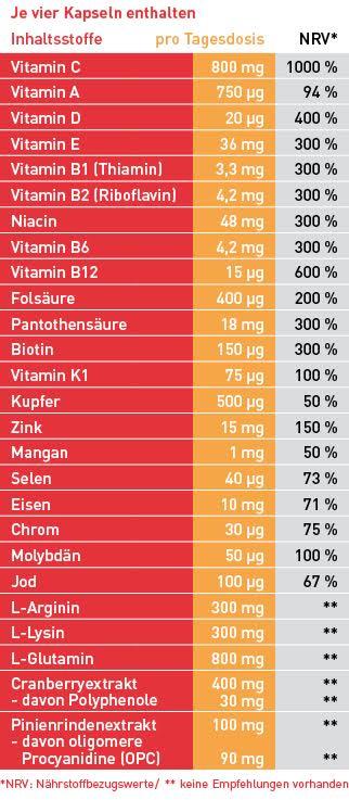 Inhaltstoffe amitamin immun360